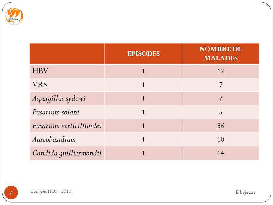 EPISODES NOMBRE DE MALADES HBV 112 VRS 17 Aspergillus sydowi 1? Fusarium solani 15 Fusarium verticillioides 136 Aureobasidium 110 Candida guilliermond
