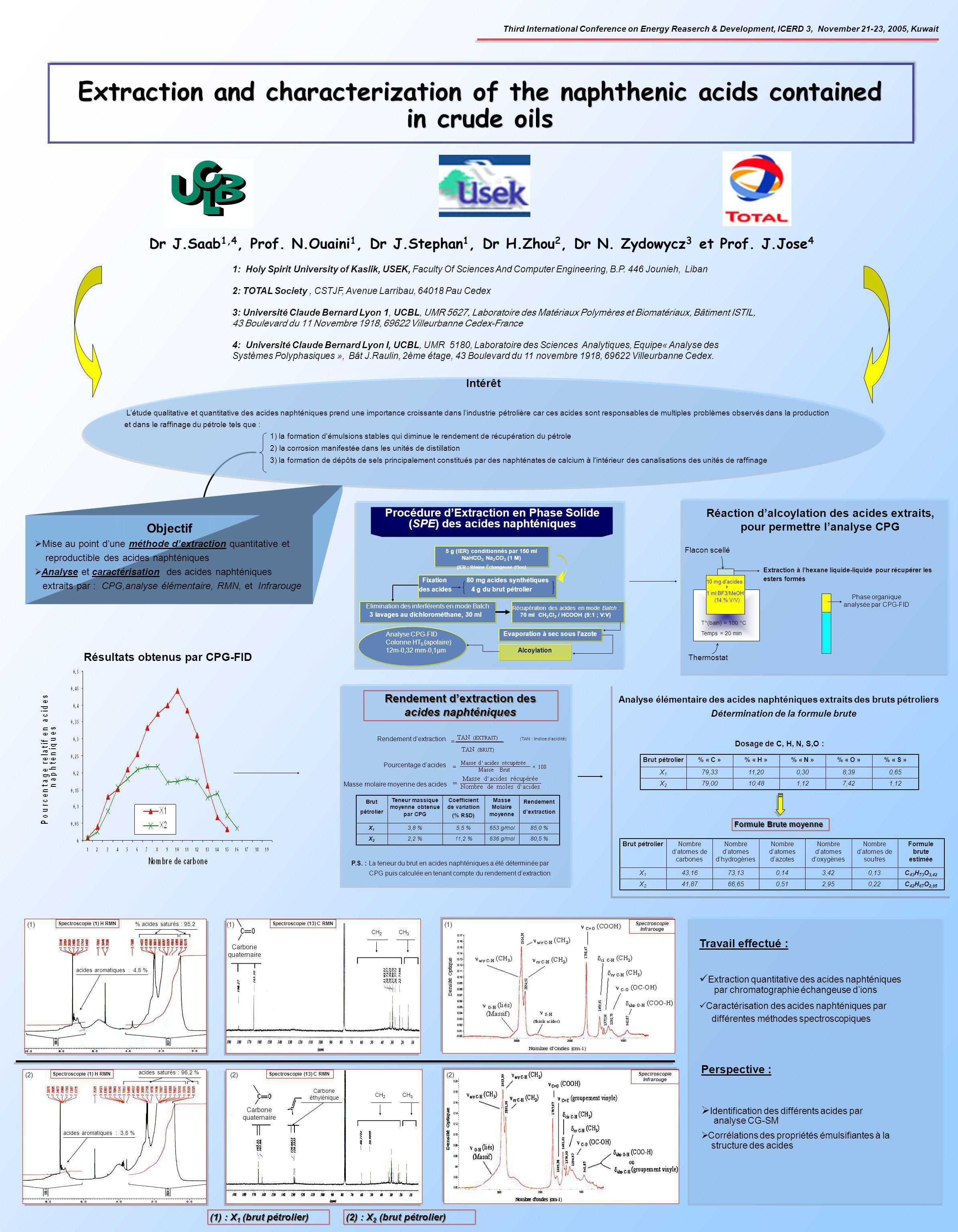 Extraction à lhexane liquide-liquide pour récupérer les esters formés 80,5 %636 g/mol11,2 %2,2 %X2X2 85,0 %653 g/mol5,5 %3,8 %X1X1 Rendement dextracti