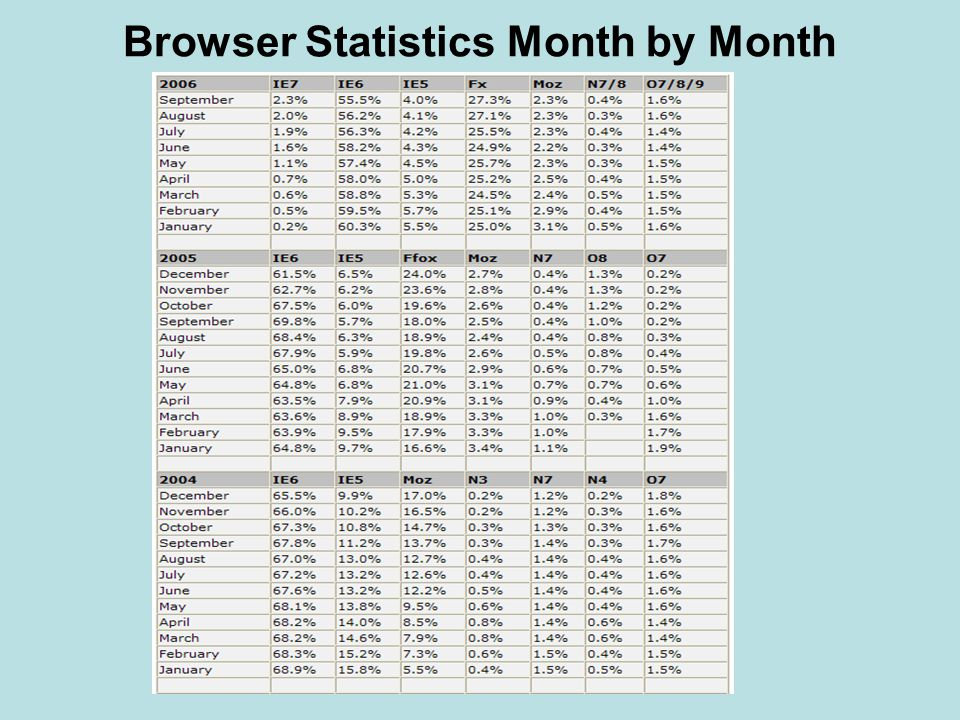 Browser Statistics Month by Month