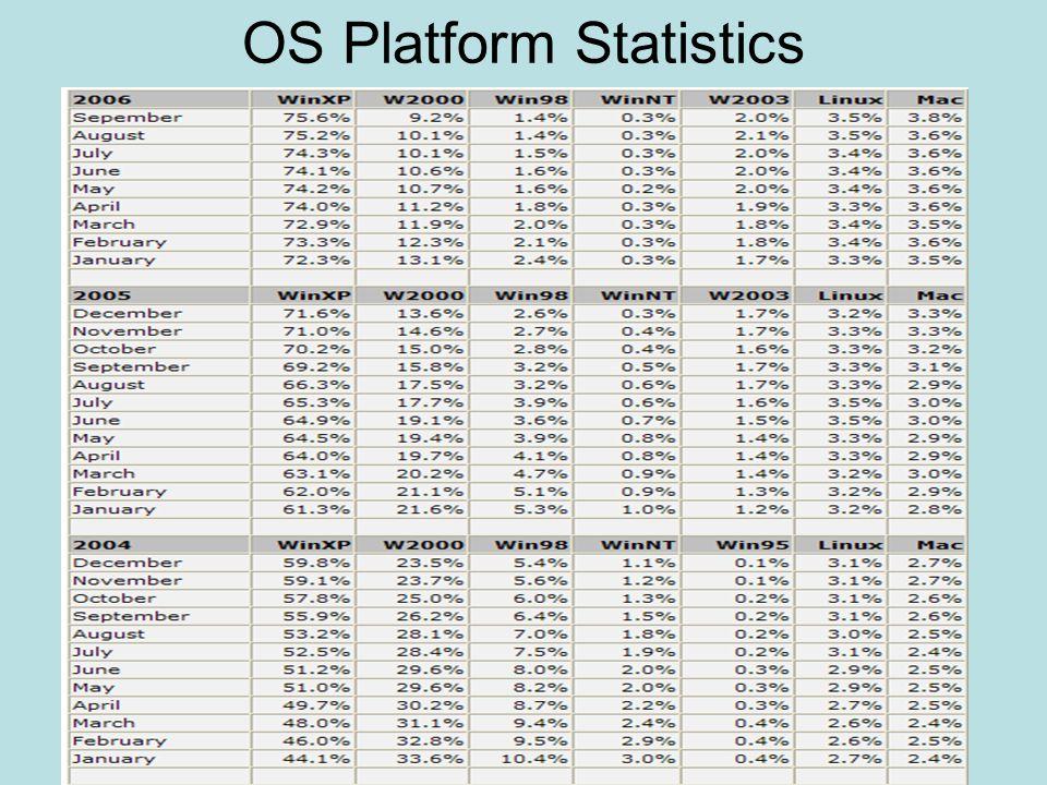 OS Platform Statistics