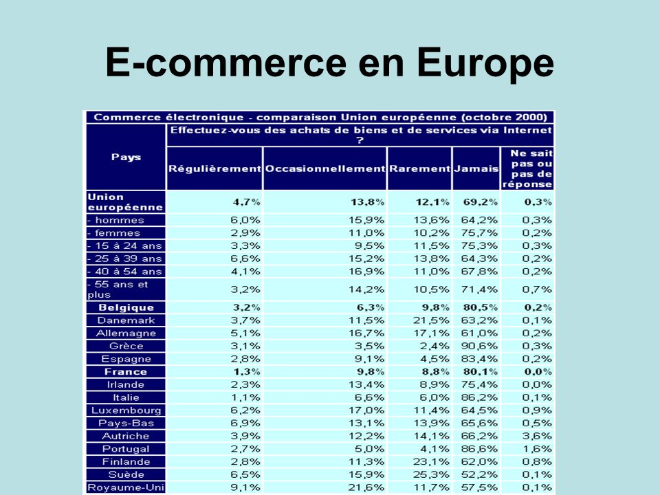 E-commerce en Europe