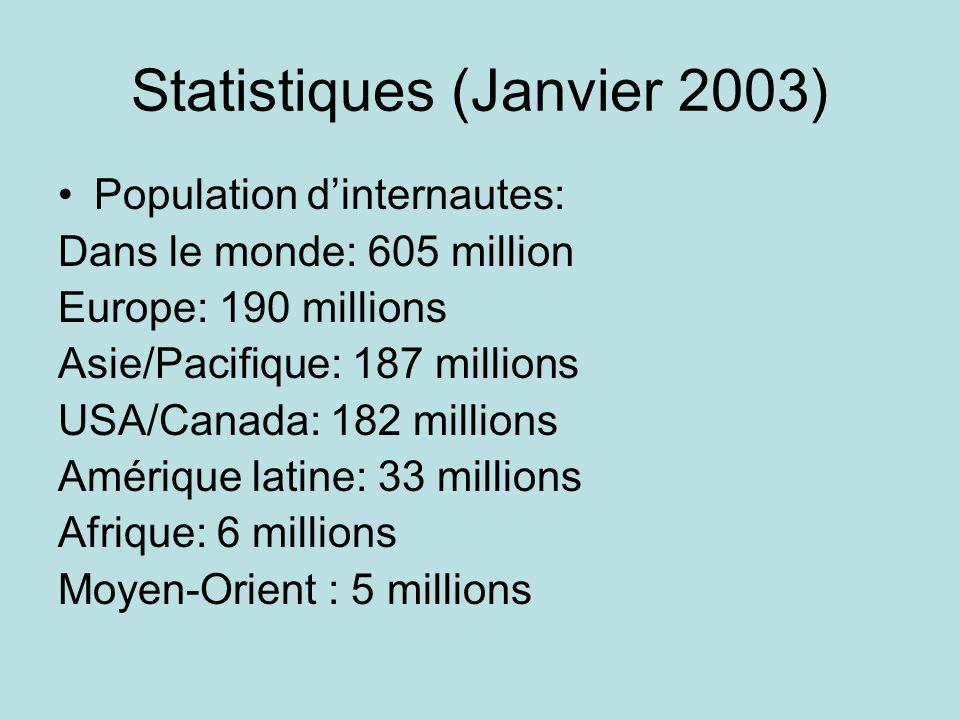 Statistiques (Janvier 2003) Nombre de sites web actifs dans le monde (estimation): 35 millions Nombre de pages web (estimation): 3 milliards