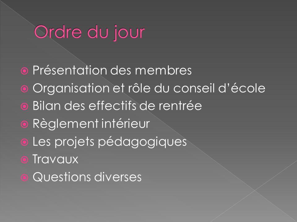 Présentation des membres Organisation et rôle du conseil décole Bilan des effectifs de rentrée Règlement intérieur Les projets pédagogiques Travaux Qu