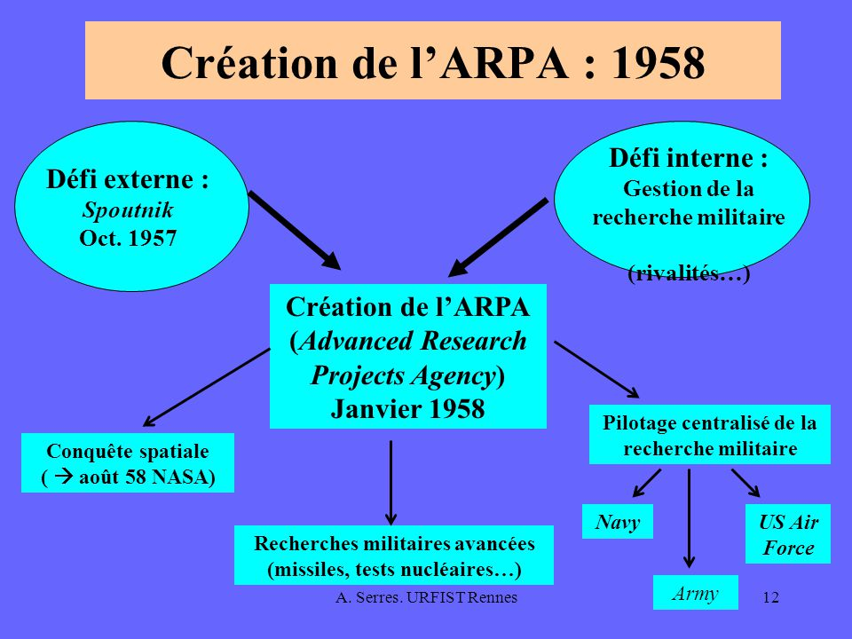 A. Serres. URFIST Rennes12 Création de lARPA : 1958 Défi externe : Spoutnik Oct. 1957 Défi interne : Gestion de la recherche militaire (rivalités…) Cr