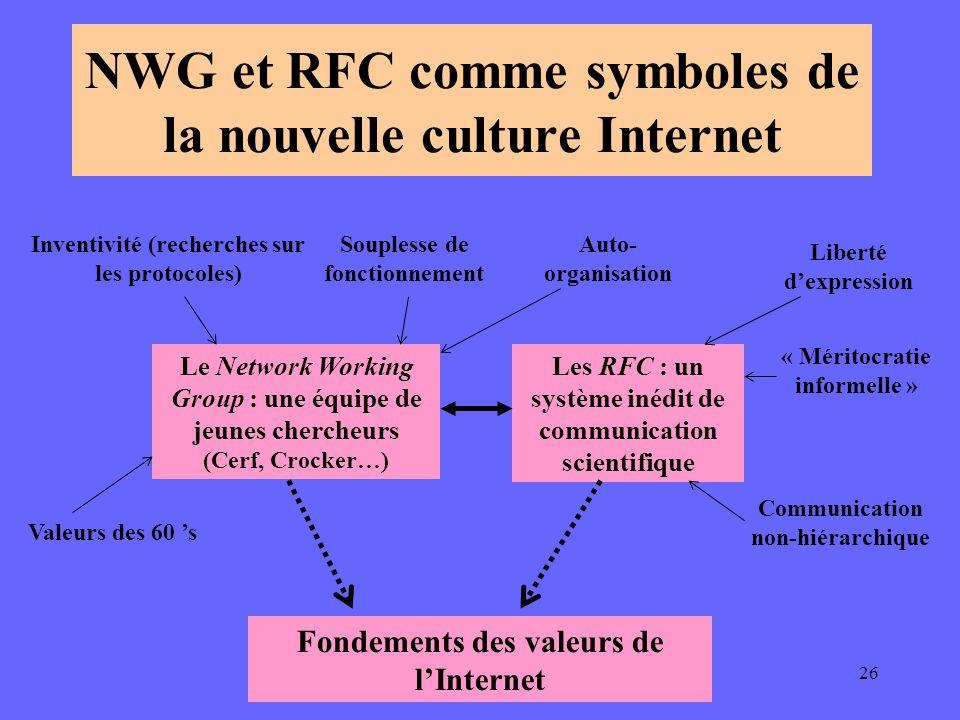 A. Serres. URFIST Rennes26 NWG et RFC comme symboles de la nouvelle culture Internet Le Network Working Group : une équipe de jeunes chercheurs (Cerf,