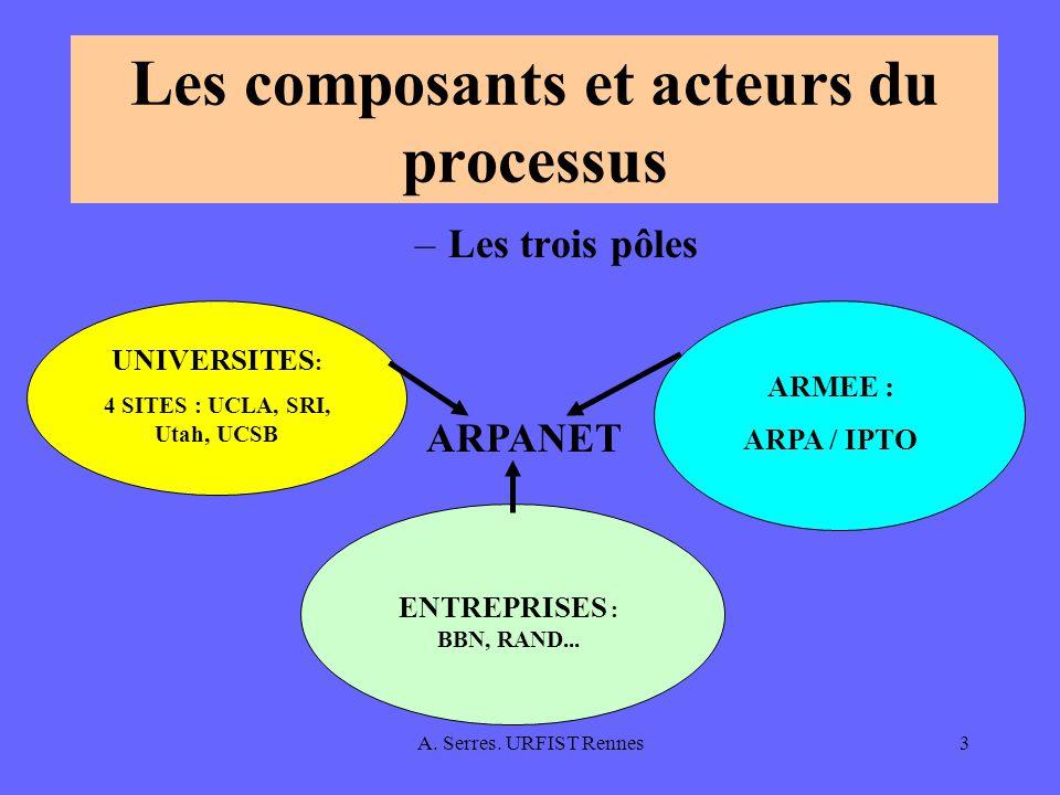 A. Serres. URFIST Rennes3 Les composants et acteurs du processus ARMEE : ARPA / IPTO ENTREPRISES : BBN, RAND... UNIVERSITES : 4 SITES : UCLA, SRI, Uta