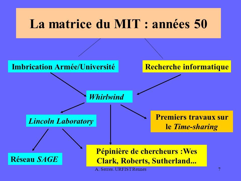A. Serres. URFIST Rennes7 La matrice du MIT : années 50 Imbrication Armée/Université Lincoln Laboratory Recherche informatique Whirlwind Premiers trav