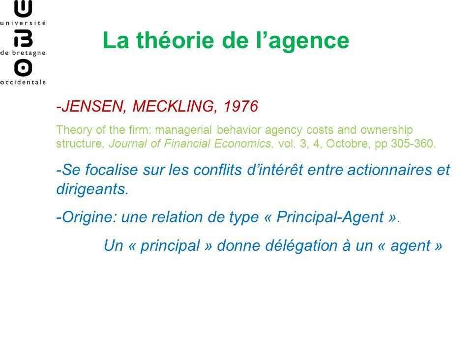 La théorie de lagence -JENSEN, MECKLING, 1976, identifient 4 sources de conflit Actionnaires/ Managers: 1.