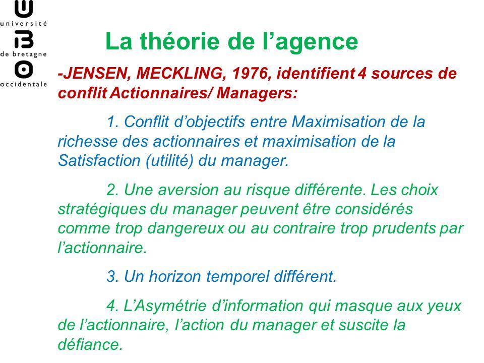 La théorie de lagence Il en résulte des coûts dagence Trois types de coûts: -les coûts de surveillance du manager par lactionnaire (monitoring costs): audit; directoire; etc.
