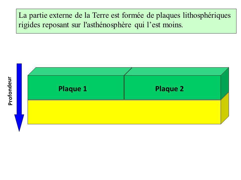 Plaque 1 La partie externe de la Terre est formée de plaques lithosphériques rigides reposant sur l'asthénosphère qui lest moins. Plaque 2 Profondeur