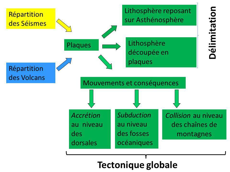 Plaques Lithosphère découpée en plaques Mouvements et conséquences Répartition des Séismes Répartition des Volcans Lithosphère reposant sur Asthénosph