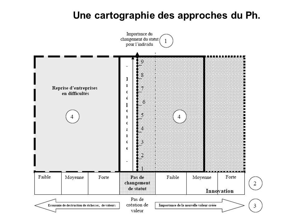 Une cartographie des approches du Ph.