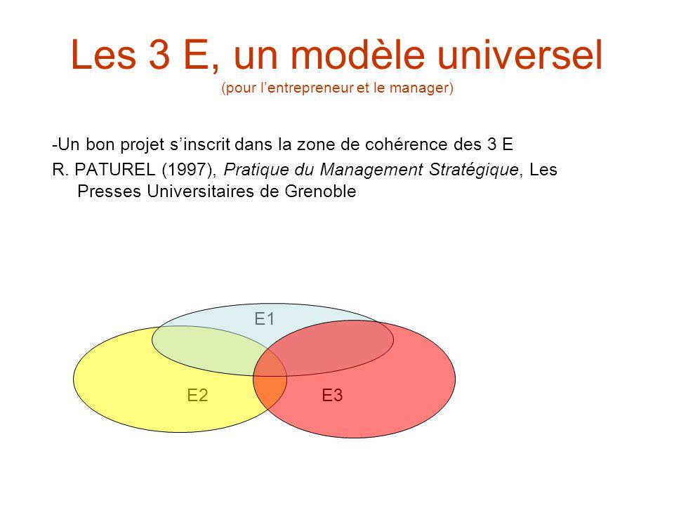 Les 3 E, un modèle universel (pour lentrepreneur et le manager) -Un bon projet sinscrit dans la zone de cohérence des 3 E R. PATUREL (1997), Pratique