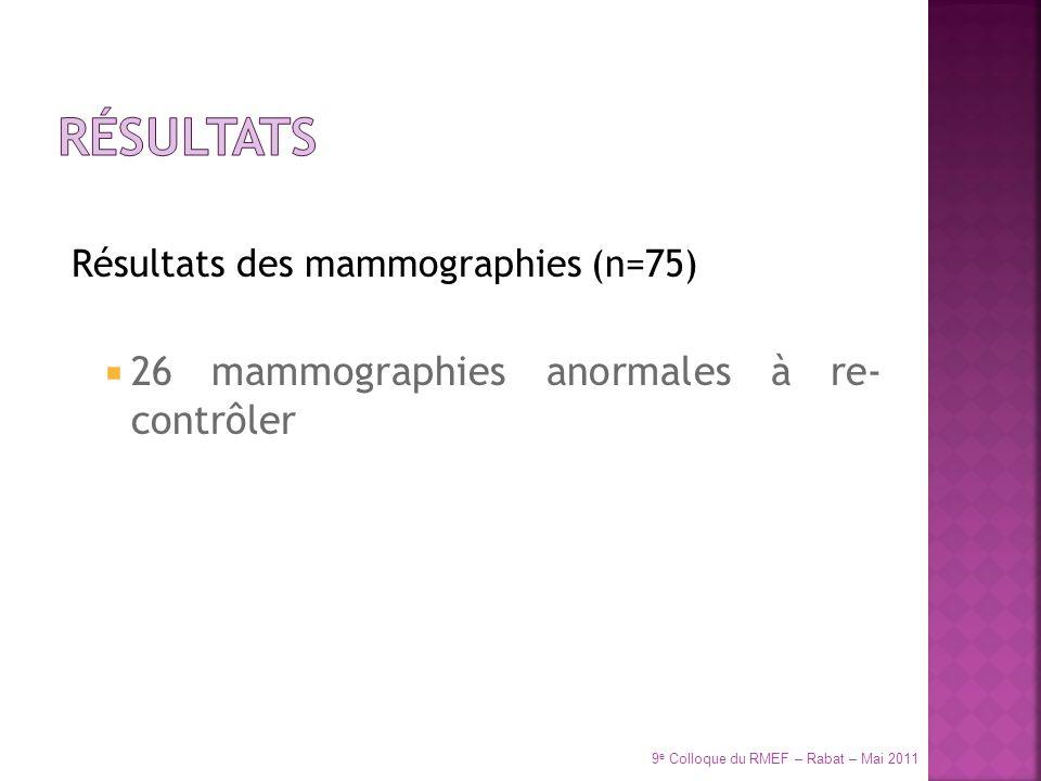 Résultats des mammographies (n=75) 26 mammographies anormales à re- contrôler 9 e Colloque du RMEF – Rabat – Mai 2011