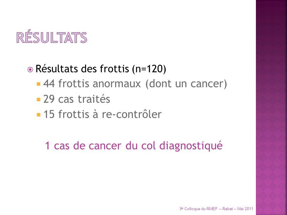 Résultats des frottis (n=120) 44 frottis anormaux (dont un cancer) 29 cas traités 15 frottis à re-contrôler 1 cas de cancer du col diagnostiqué 9 e Co