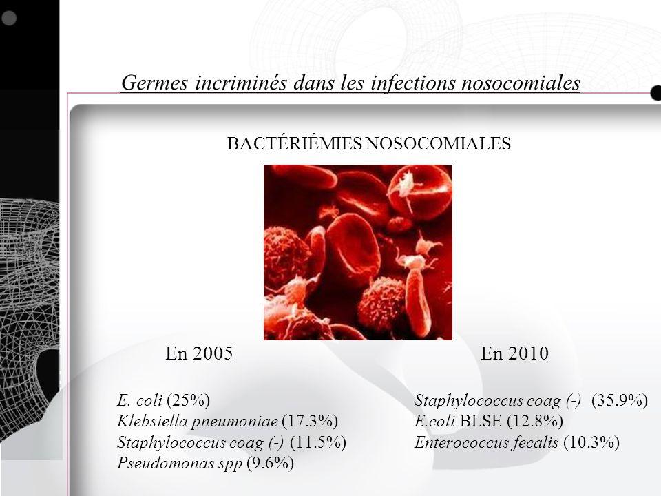 En 2005En 2010 E. coli (25%) Staphylococcus coag (-) (35.9%) Klebsiella pneumoniae (17.3%) E.coli BLSE (12.8%) Staphylococcus coag (-) (11.5%) Enteroc