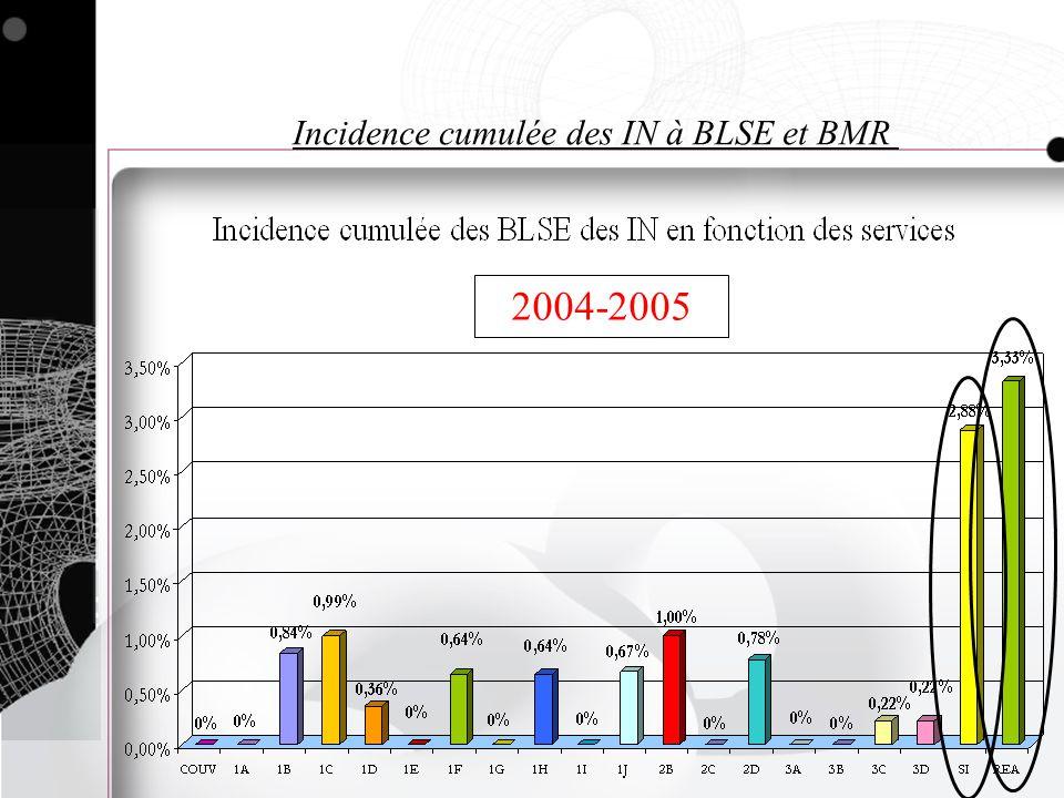Incidence cumulée des IN à BLSE et BMR 2004-2005