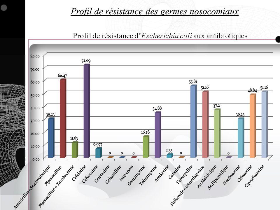Profil de résistance des germes nosocomiaux Profil de résistance dEscherichia coli aux antibiotiques