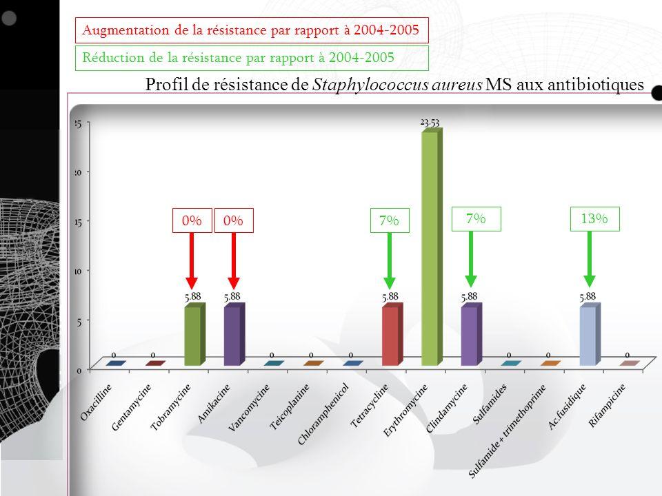 Profil de résistance de Staphylococcus aureus MS aux antibiotiques 0% 7%13%7% Augmentation de la résistance par rapport à 2004-2005 Réduction de la ré
