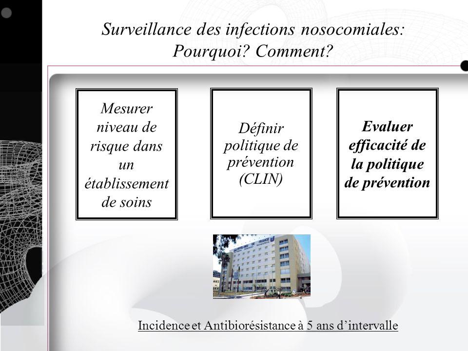 Mesurer niveau de risque dans un établissement de soins Définir politique de prévention (CLIN) Evaluer efficacité de la politique de prévention Incide