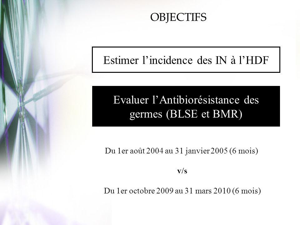 Estimer lincidence des IN à lHDF Evaluer lAntibiorésistance des germes (BLSE et BMR) Du 1er août 2004 au 31 janvier 2005 (6 mois) v/s Du 1er octobre 2