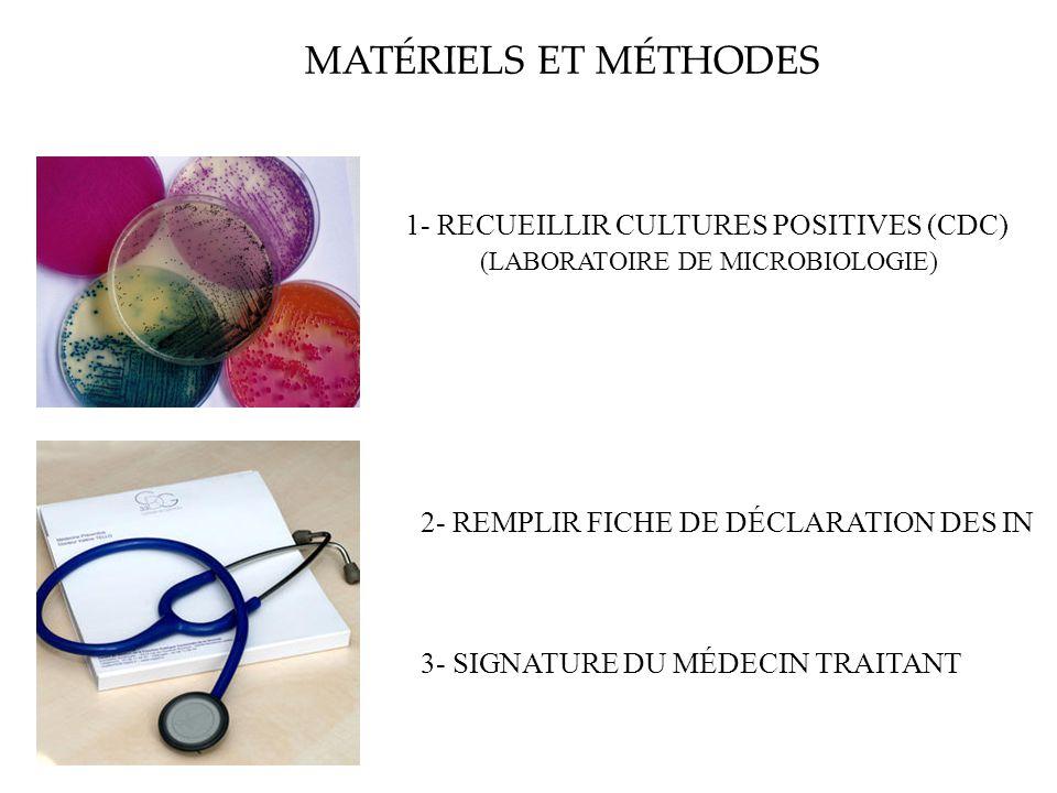 MATÉRIELS ET MÉTHODES 1- RECUEILLIR CULTURES POSITIVES (CDC) (LABORATOIRE DE MICROBIOLOGIE) 2- REMPLIR FICHE DE DÉCLARATION DES IN 3- SIGNATURE DU MÉD
