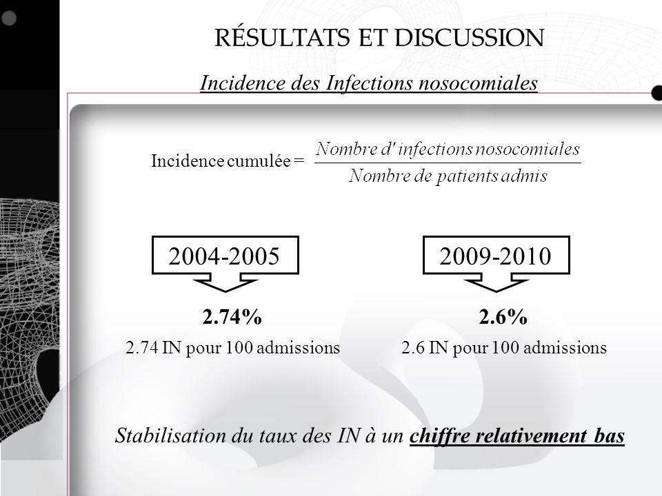 RÉSULTATS ET DISCUSSION Incidence des Infections nosocomiales Incidence cumulée = 2004-2005 2.74% 2.74 IN pour 100 admissions 2009-2010 2.6% 2.6 IN po