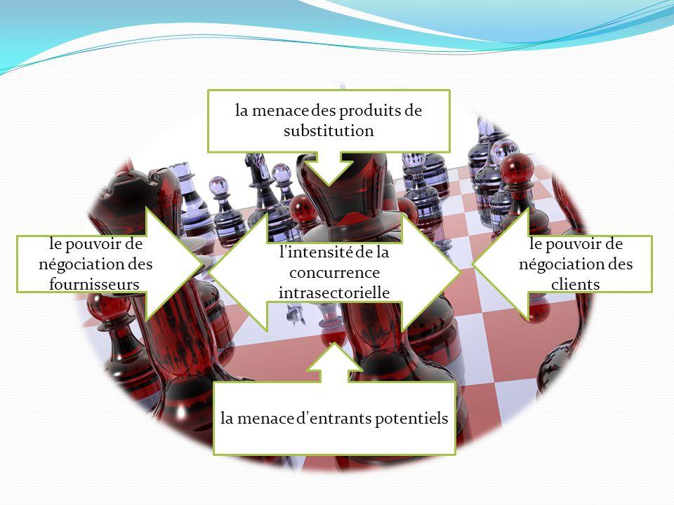 la menace des produits de substitution l'intensité de la concurrence intrasectorielle le pouvoir de négociation des fournisseurs le pouvoir de négocia