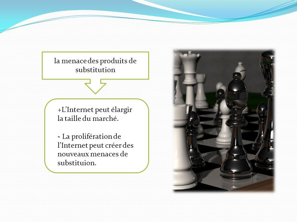 la menace des produits de substitution +LInternet peut élargir la taille du marché. - La prolifération de lInternet peut créer des nouveaux menaces de