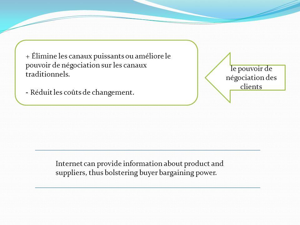 le pouvoir de négociation des clients + Élimine les canaux puissants ou améliore le pouvoir de négociation sur les canaux traditionnels. - Réduit les
