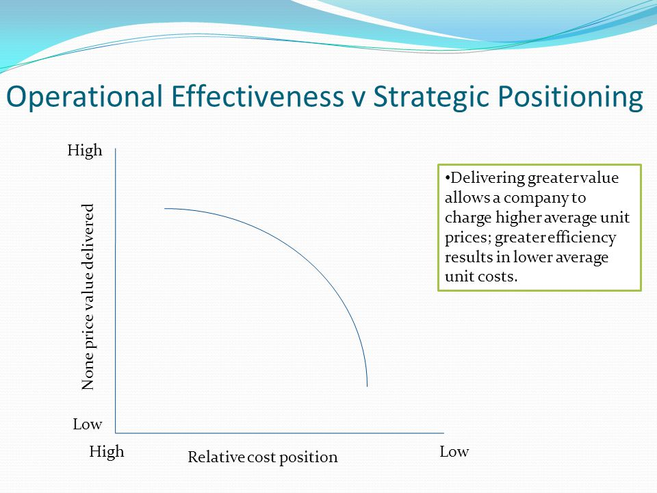 Operational Effectiveness v Strategic Positioning High Delivering greater value allows a company to charge higher average unit prices; greater efficie