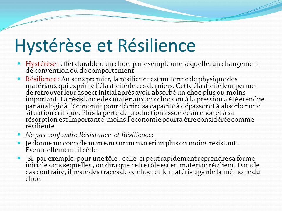 Hystérèse et Résilience Hystérèse : effet durable dun choc, par exemple une séquelle, un changement de convention ou de comportement Résilience : Au sens premier, la résilience est un terme de physique des matériaux qui exprime l élasticité de ces derniers.