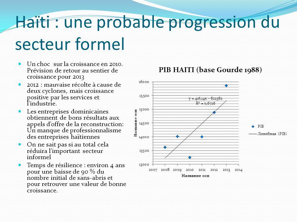 Haïti : une probable progression du secteur formel Un choc sur la croissance en 2010. Prévision de retour au sentier de croissance pour 2013 2012 : ma