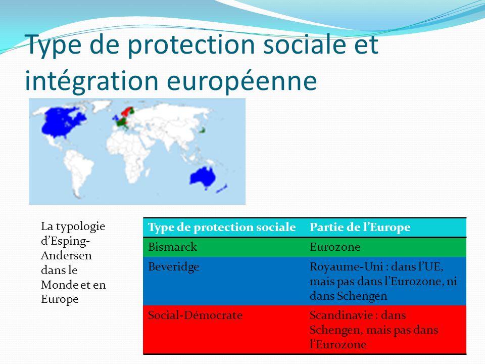 Type de protection sociale et intégration européenne La typologie dEsping- Andersen dans le Monde et en Europe Type de protection socialePartie de lEu