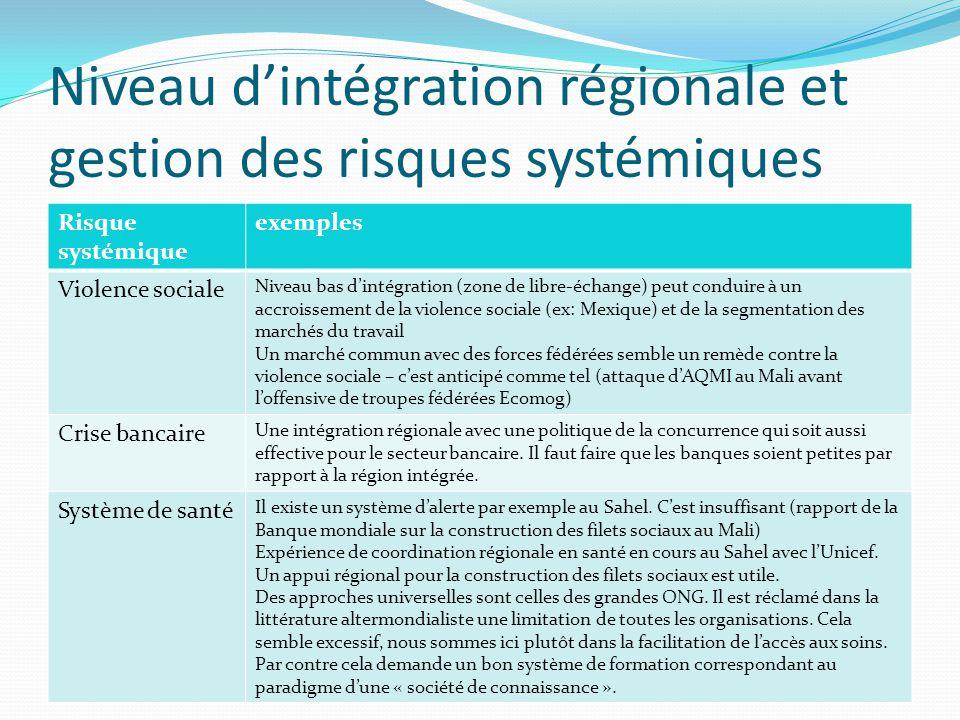 Niveau dintégration régionale et gestion des risques systémiques Risque systémique exemples Violence sociale Niveau bas dintégration (zone de libre-éc