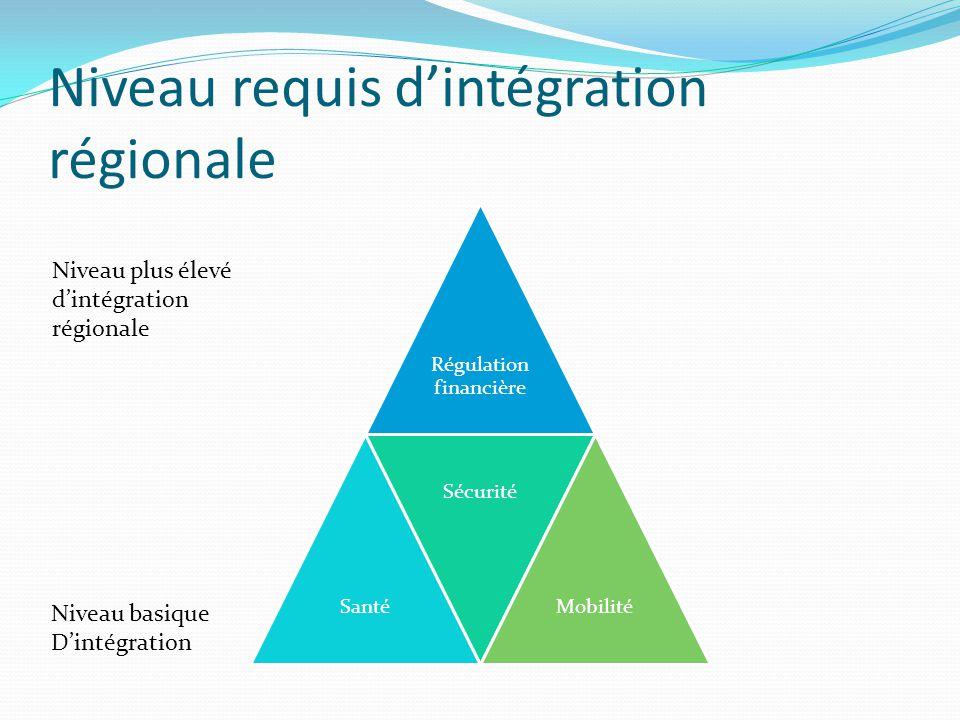 Niveau requis dintégration régionale Régulation financière Santé Sécurité Mobilité Niveau basique Dintégration Niveau plus élevé dintégration régional