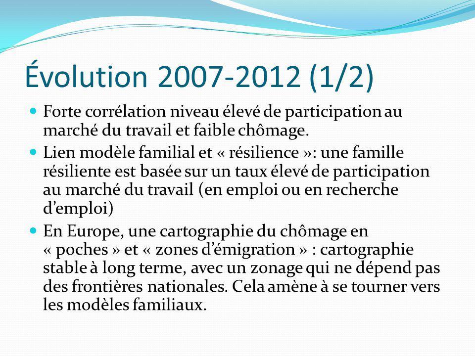 Évolution 2007-2012 (1/2) Forte corrélation niveau élevé de participation au marché du travail et faible chômage. Lien modèle familial et « résilience
