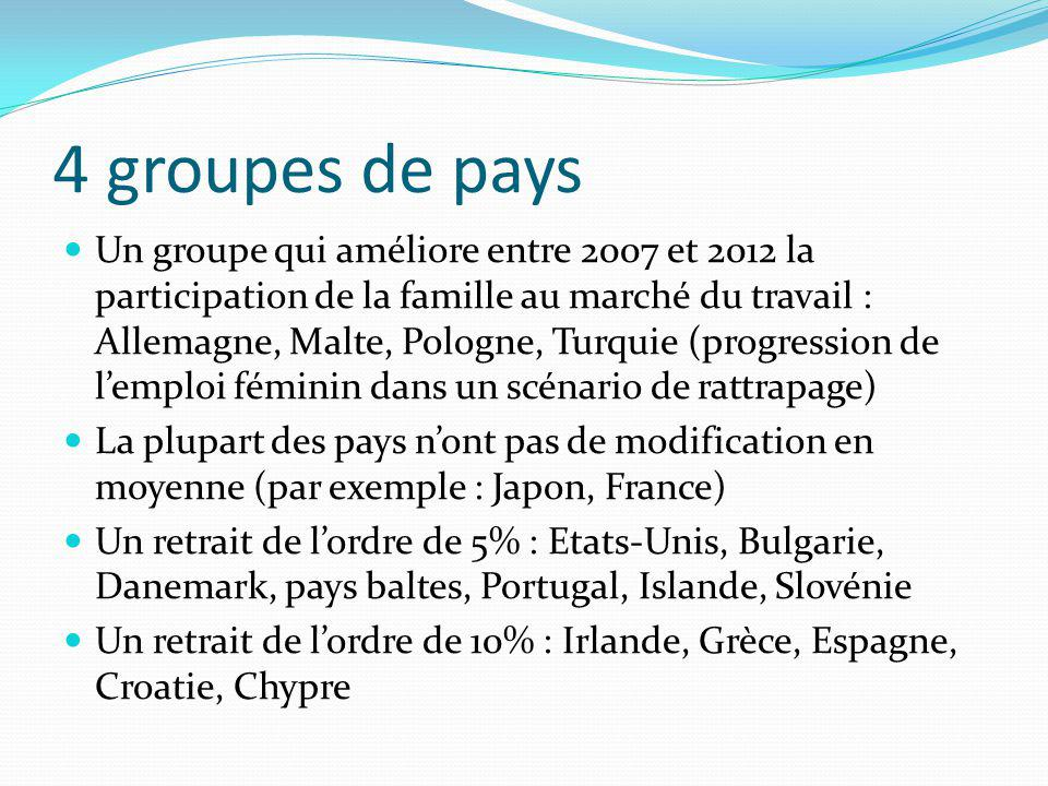 4 groupes de pays Un groupe qui améliore entre 2007 et 2012 la participation de la famille au marché du travail : Allemagne, Malte, Pologne, Turquie (