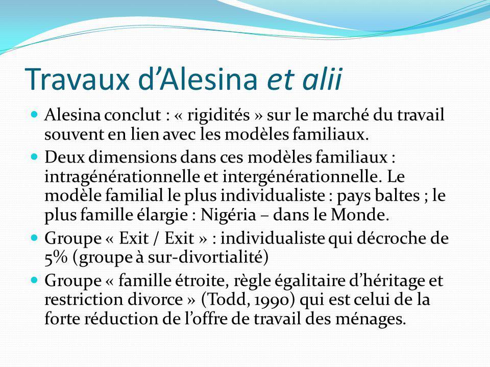 Travaux dAlesina et alii Alesina conclut : « rigidités » sur le marché du travail souvent en lien avec les modèles familiaux. Deux dimensions dans ces