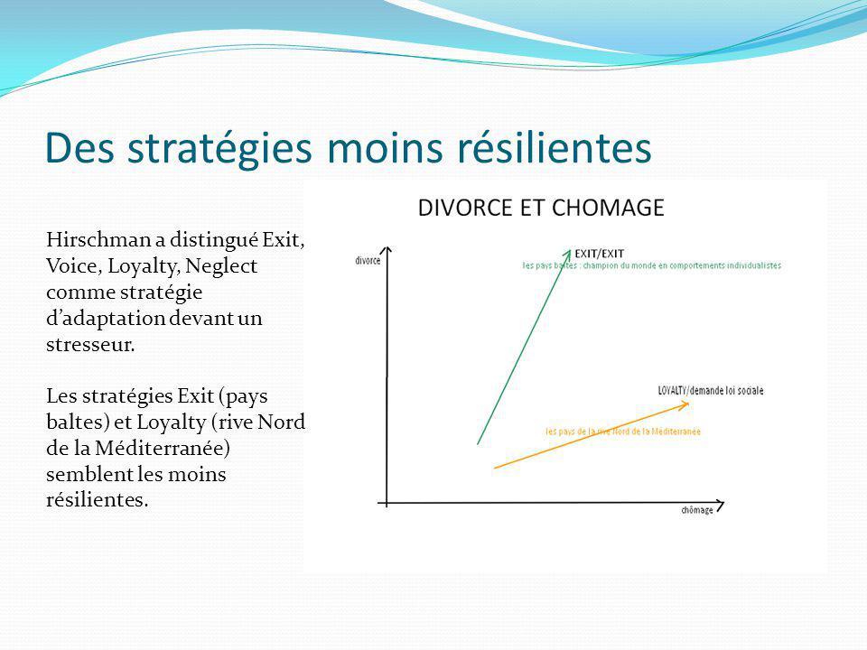 Des stratégies moins résilientes Hirschman a distingué Exit, Voice, Loyalty, Neglect comme stratégie dadaptation devant un stresseur. Les stratégies E