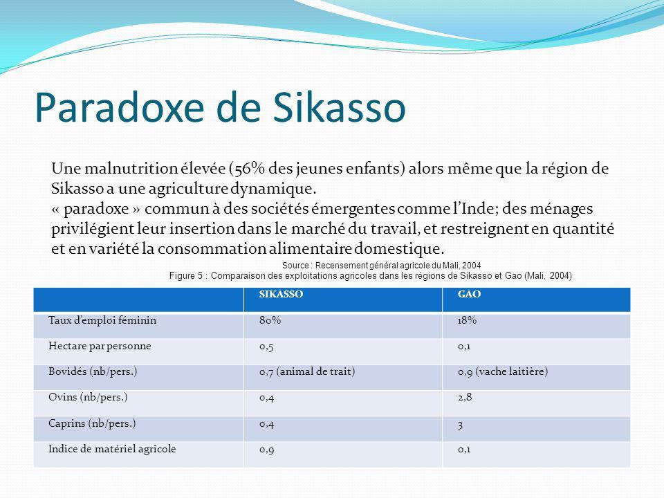 Paradoxe de Sikasso SIKASSOGAO Taux demploi féminin80%18% Hectare par personne0,50,1 Bovidés (nb/pers.)0,7 (animal de trait)0,9 (vache laitière) Ovins