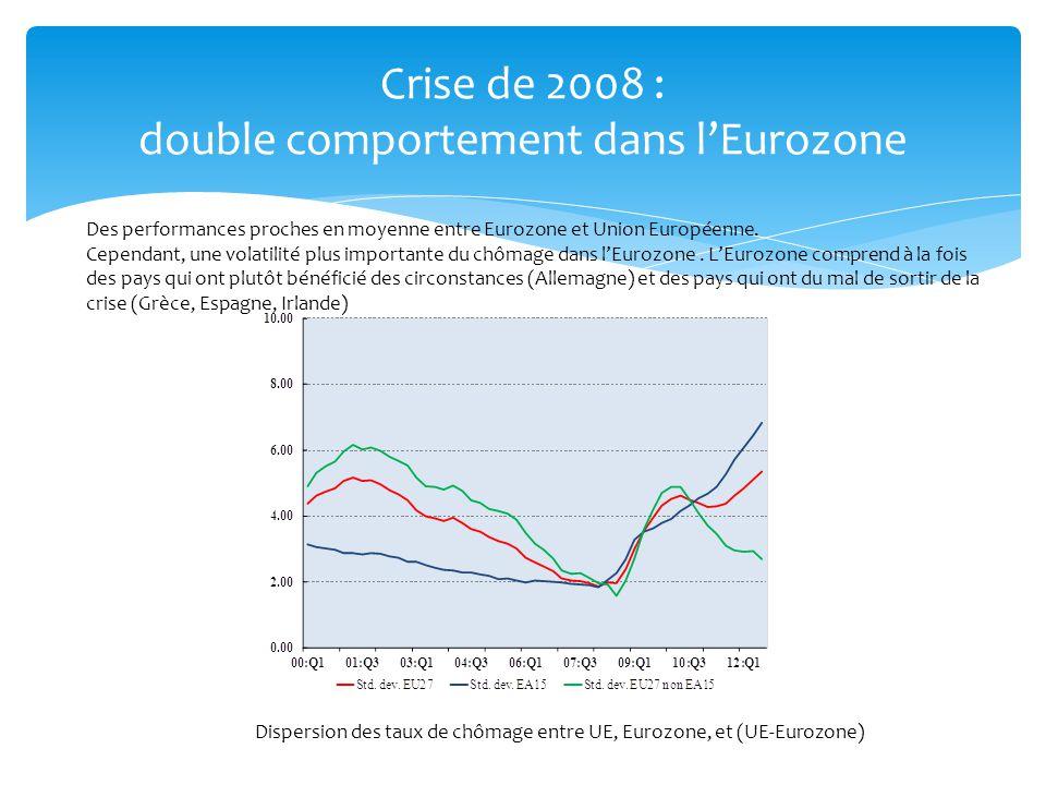 Crise de 2008 : double comportement dans lEurozone Des performances proches en moyenne entre Eurozone et Union Européenne. Cependant, une volatilité p