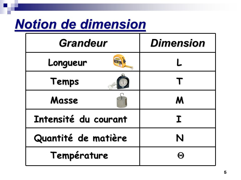 5 GrandeurDimension Longueur L Temps T Masse M Intensité du courant I Quantité de matière N Température