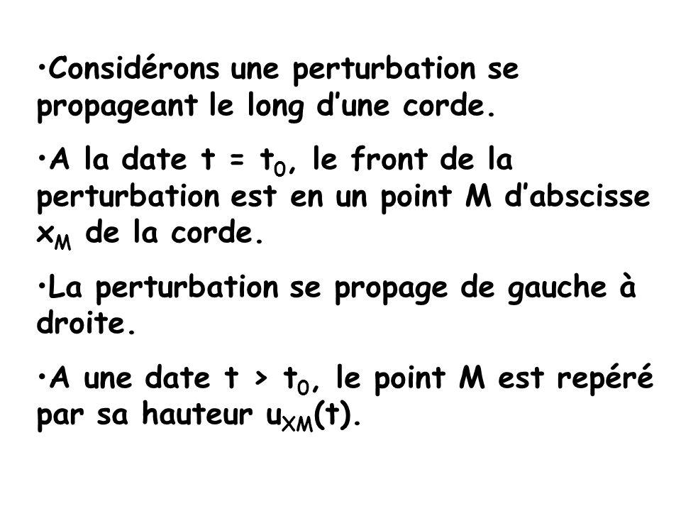La diapositive suivante, représente : Sur le premier graphe, laspect de la corde à différentes dates (t 0, t 1,… t 7 ).