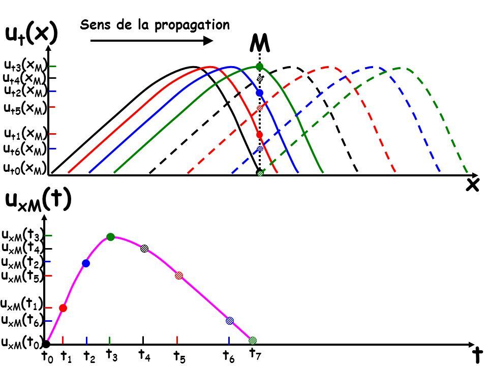 x u t (x) u t0 (x M ) u t6 (x M ) M u t1 (x M ) u t5 (x M ) u t2 (x M ) u t3 (x M ) u t4 (x M ) t u xM (t) t0t0 u xM (t 0 ) u xM (t 1 ) u xM (t 2 ) t1t1 t2t2 u xM (t 3 ) t3t3 u xM (t 5 ) t4t4 u xM (t 4 ) u xM (t 6 ) t5t5 t6t6 t7t7 Sens de la propagation