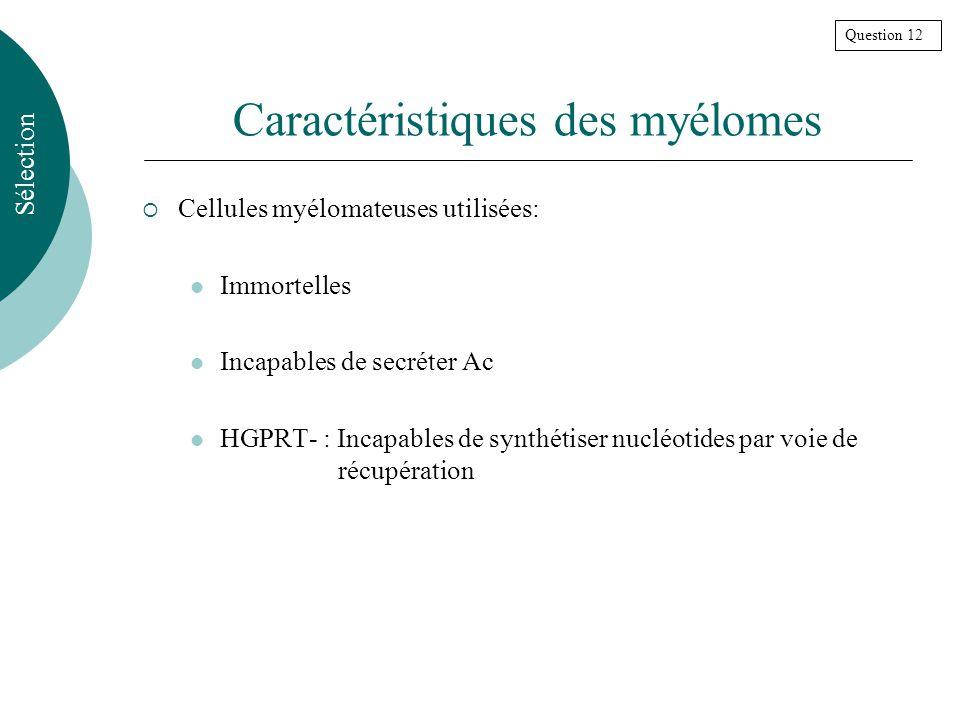 Caractéristiques des myélomes Cellules myélomateuses utilisées: Immortelles Incapables de secréter Ac HGPRT- : Incapables de synthétiser nucléotides par voie de récupération Sélection Question 12