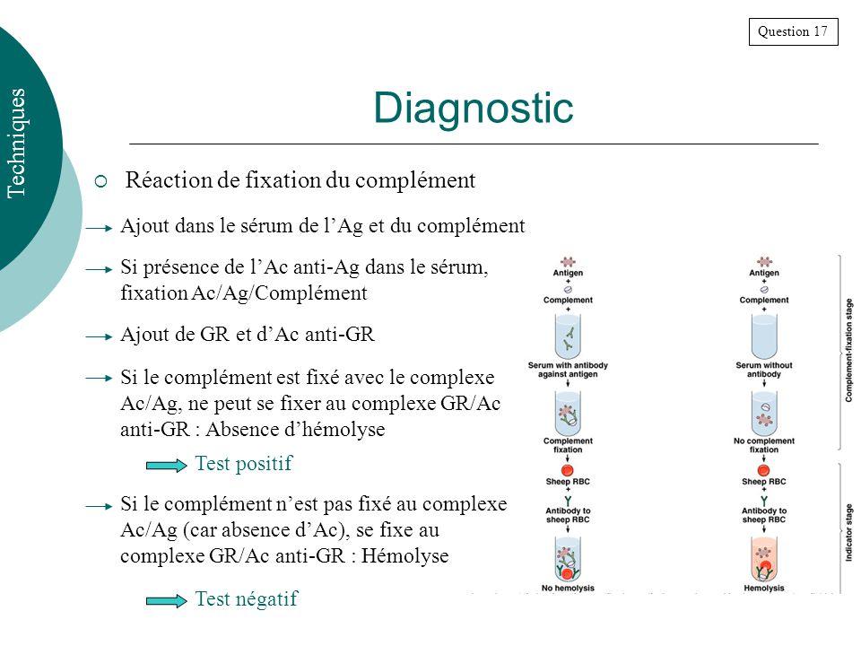 Réaction de fixation du complément Question 17 Diagnostic Techniques Ajout dans le sérum de lAg et du complément Si présence de lAc anti-Ag dans le sérum, fixation Ac/Ag/Complément Ajout de GR et dAc anti-GR Si le complément est fixé avec le complexe Ac/Ag, ne peut se fixer au complexe GR/Ac anti-GR : Absence dhémolyse Si le complément nest pas fixé au complexe Ac/Ag (car absence dAc), se fixe au complexe GR/Ac anti-GR : Hémolyse Test négatif Test positif