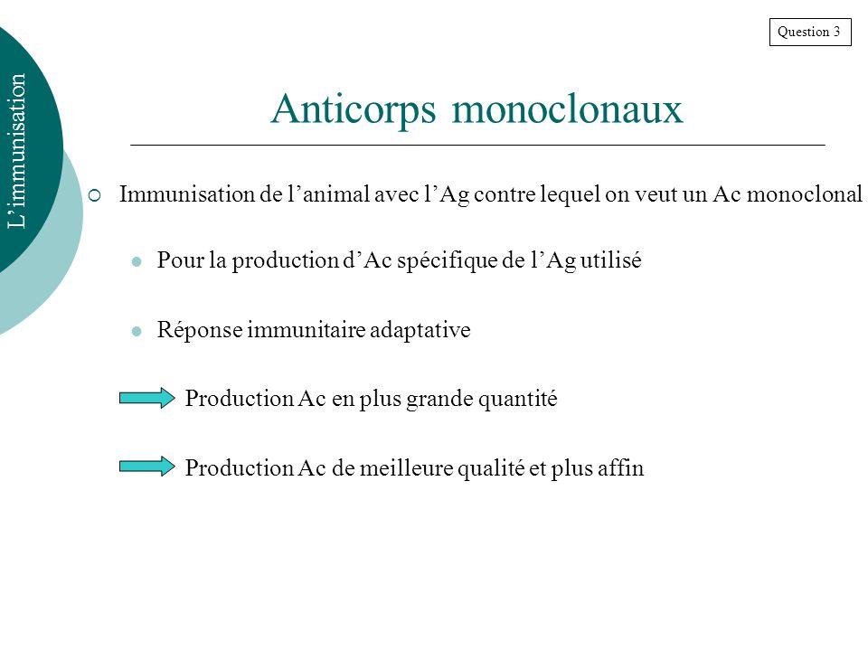 Anticorps monoclonaux Immunisation de lanimal avec lAg contre lequel on veut un Ac monoclonal Pour la production dAc spécifique de lAg utilisé Réponse immunitaire adaptative Production Ac en plus grande quantité Production Ac de meilleure qualité et plus affin Limmunisation Question 3