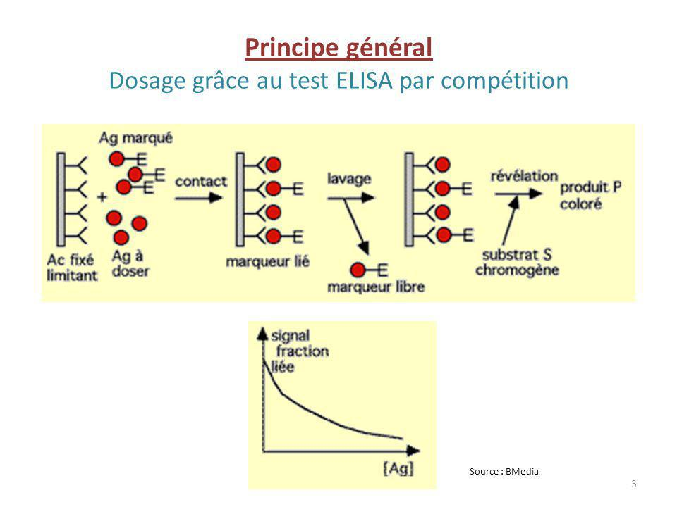 Applications Dosage de protéines en recherche (nécessité de contrôles) Dosage dallergènes alimentaires Dépistage de nombreuses pathologies en particulier du VIH Exemples denzymes utilisées : peroxydase, béta-galactosidase 4 plaque de microtitrage à 96 puits