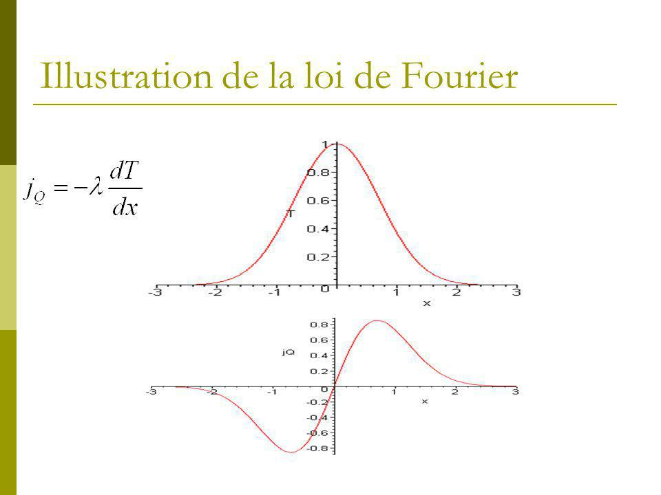Illustration de la loi de Fourier